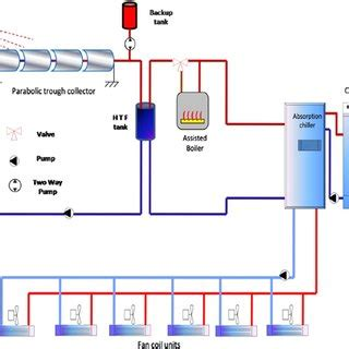 problem for cooling tower A Research Paper