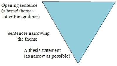 How to write a preface for your thesis